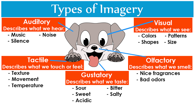 examples of imagery Start studying types of imagery learn vocabulary, terms, and more with flashcards, games, and other study tools.